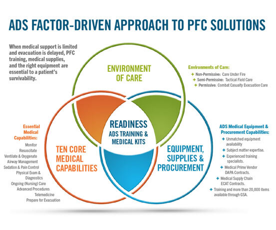 PFC solutions infographic