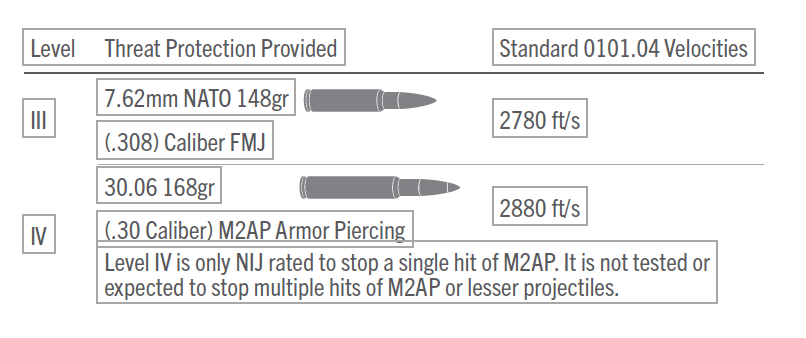 bullet threat protection and velocity comparison